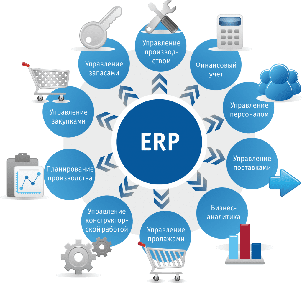 Рис.3. Основные задачи SAP ERP