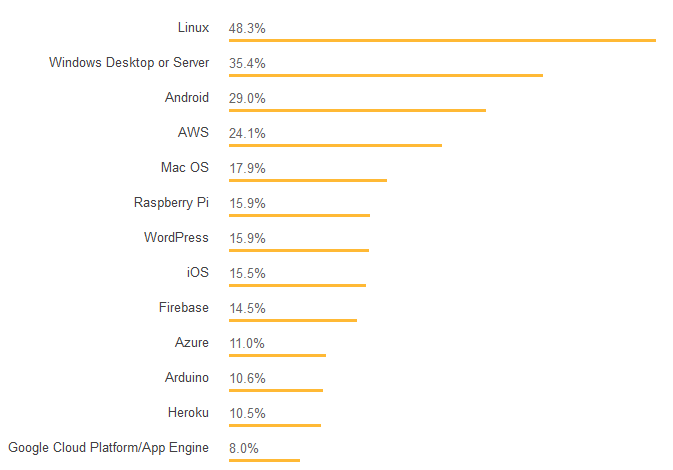 Рис. 4 – Доля рынка разработчиков в операционных системах