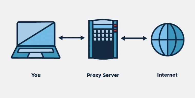 Рис.2 – Принцип работы сервера Proxy